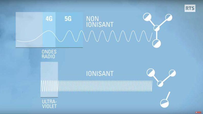différence entre ondes ionisantes et non-ionisantes