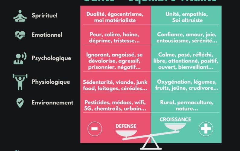 Equilibre santé, adaptation mode croissance et défense