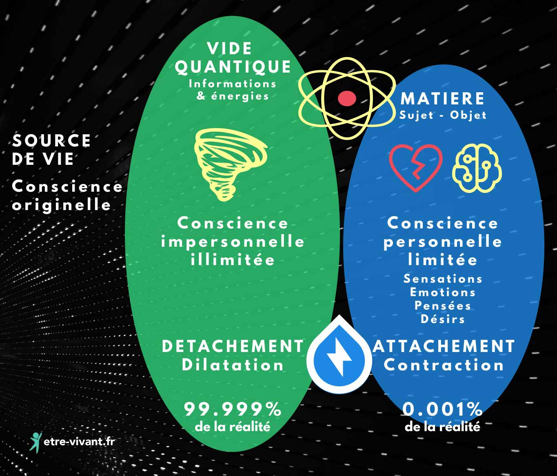 Schéma des consciences, vide quantique et matière